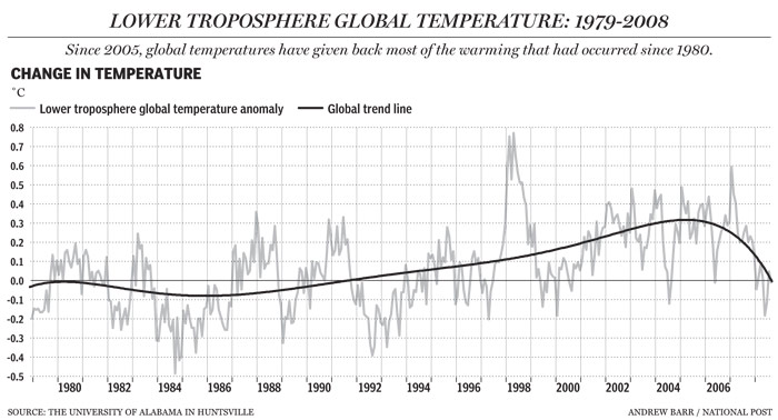 Troposphere Global Temperature: 1979-2008